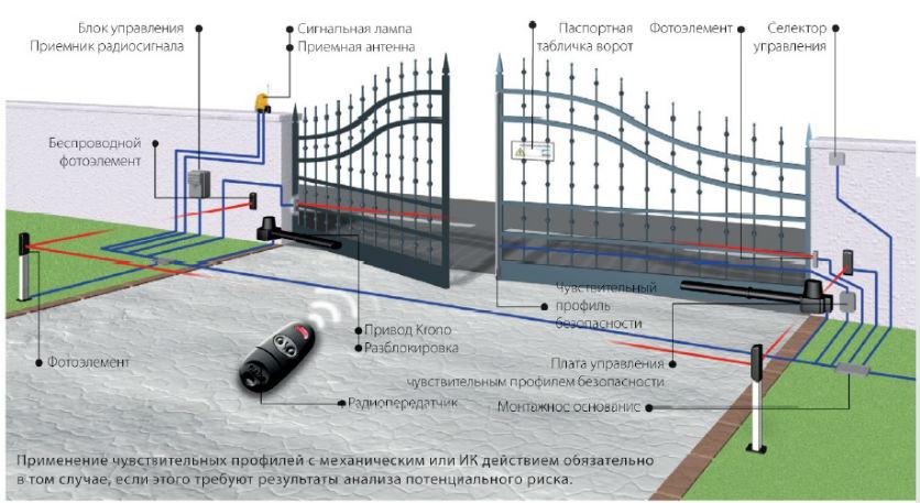 Реле для автоматических ворот